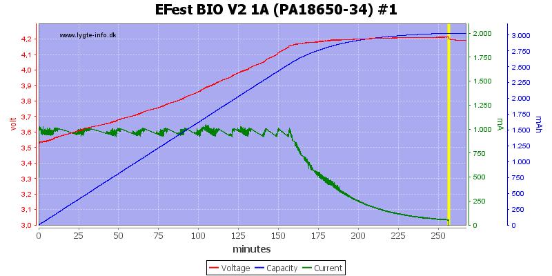EFest%20BIO%20V2%201A%20(PA18650-34)%20%231