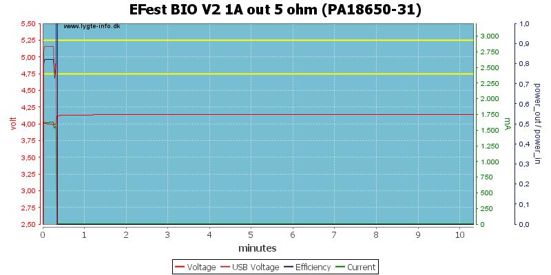 EFest%20BIO%20V2%201A%20out%205%20ohm%20(PA18650-31)