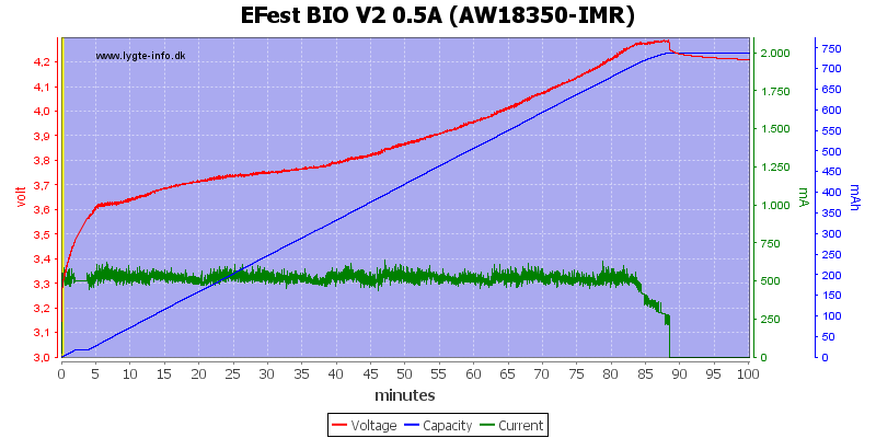 EFest%20BIO%20V2%200.5A%20(AW18350-IMR)