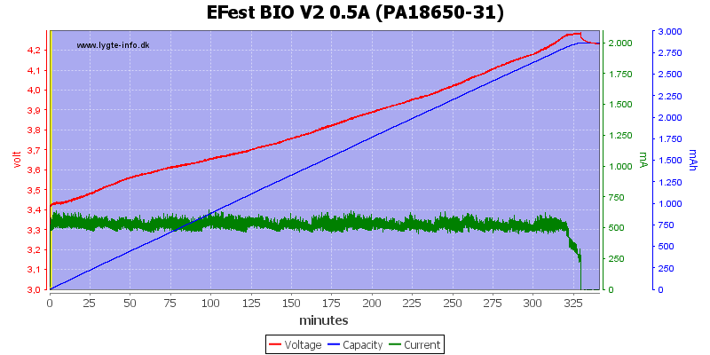 EFest%20BIO%20V2%200.5A%20(PA18650-31)