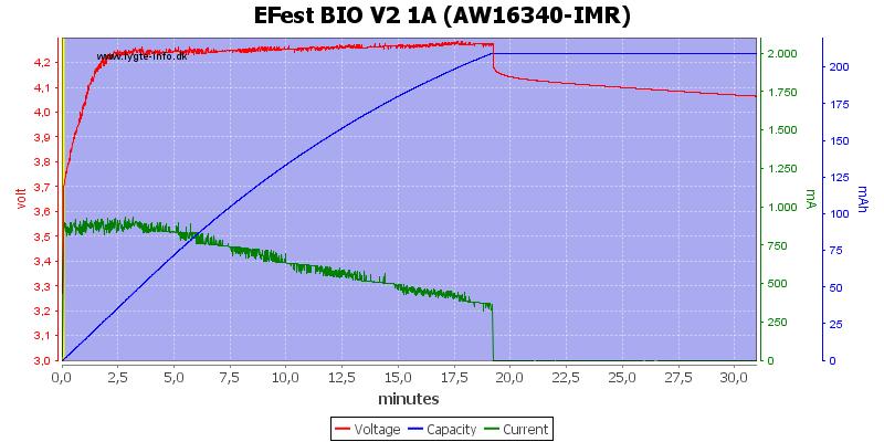 EFest%20BIO%20V2%201A%20(AW16340-IMR)