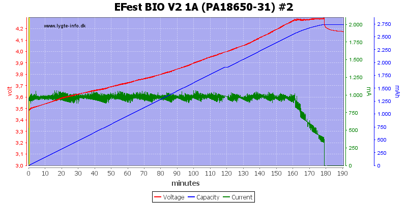 EFest%20BIO%20V2%201A%20(PA18650-31)%20%232