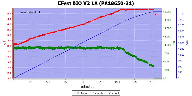 EFest%20BIO%20V2%201A%20(PA18650-31)