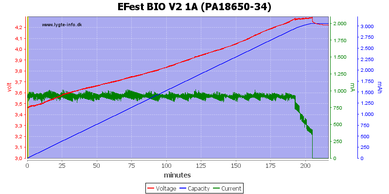 EFest%20BIO%20V2%201A%20(PA18650-34)