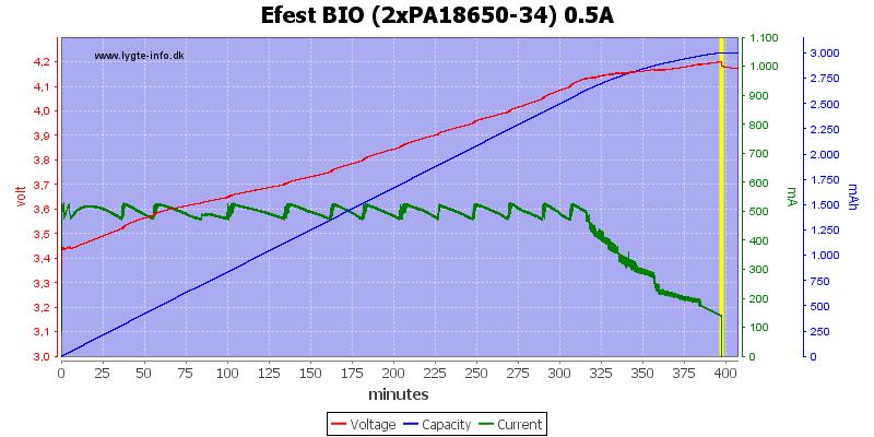 Efest%20BIO%20(2xPA18650-34)%200.5A