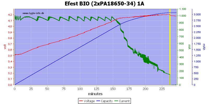 Efest%20BIO%20(2xPA18650-34)%201A
