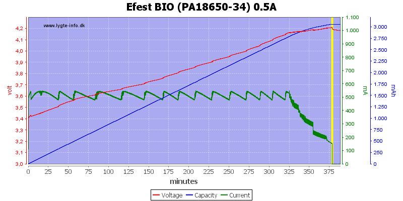 Efest%20BIO%20(PA18650-34)%200.5A