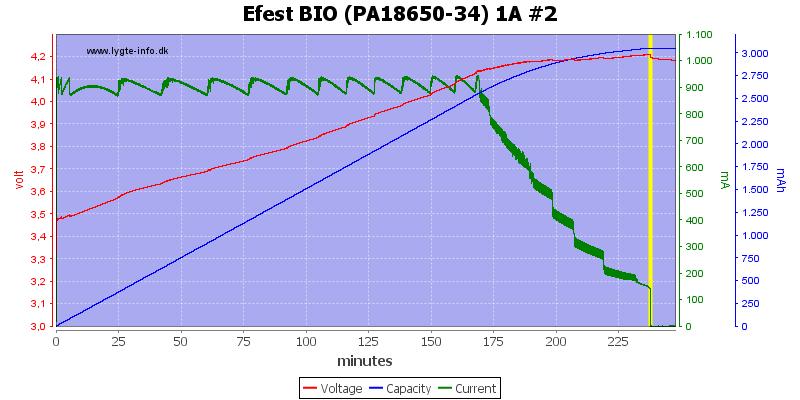 Efest%20BIO%20(PA18650-34)%201A%20%232