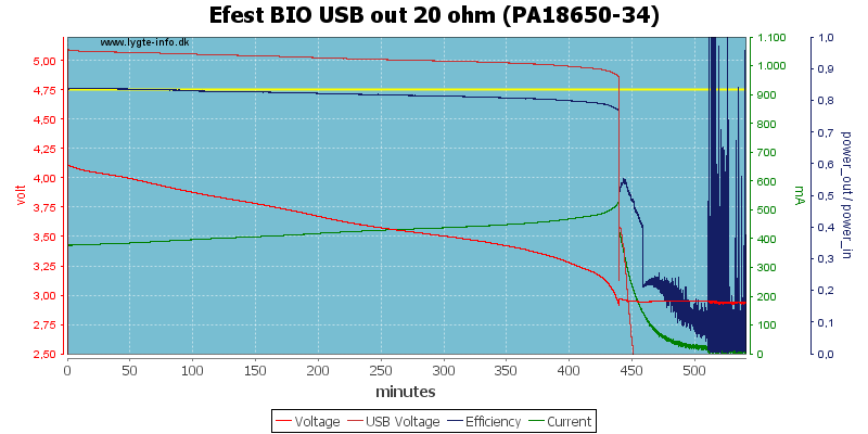 Efest%20BIO%20USB%20out%2020%20ohm%20(PA18650-34)