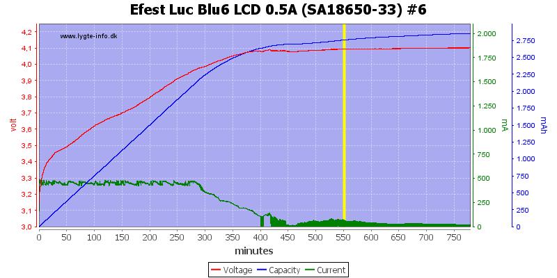 Efest%20Luc%20Blu6%20LCD%200.5A%20%28SA18650-33%29%20%236