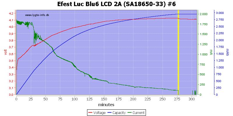 Efest%20Luc%20Blu6%20LCD%202A%20%28SA18650-33%29%20%236