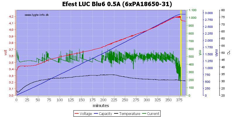 Efest%20LUC%20Blu6%200.5A%20(6xPA18650-31)