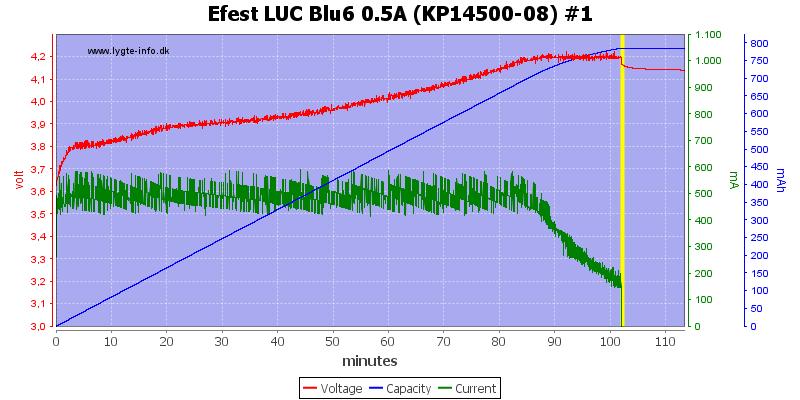 Efest%20LUC%20Blu6%200.5A%20(KP14500-08)%20%231