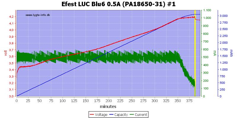 Efest%20LUC%20Blu6%200.5A%20(PA18650-31)%20%231