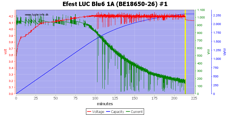 Efest%20LUC%20Blu6%201A%20(BE18650-26)%20%231