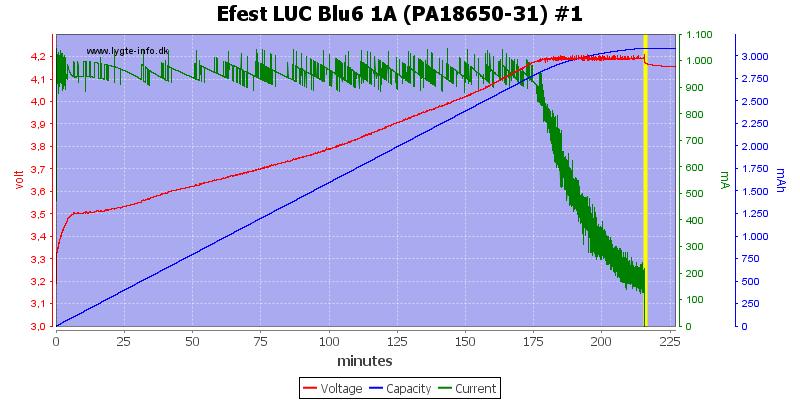 Efest%20LUC%20Blu6%201A%20(PA18650-31)%20%231