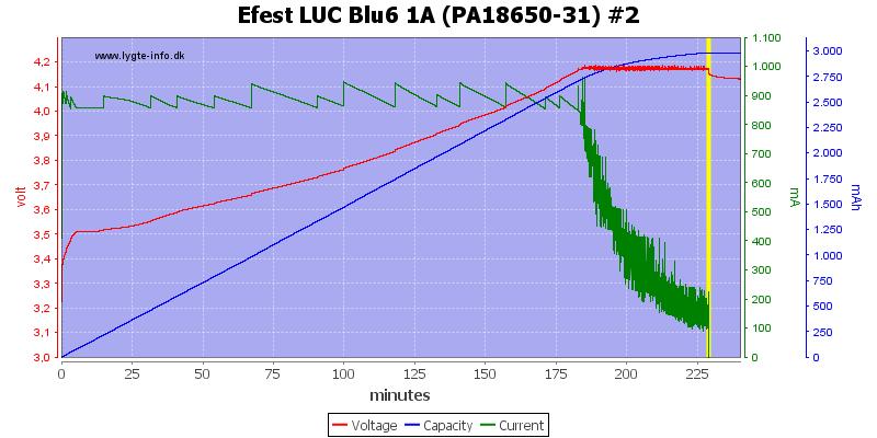 Efest%20LUC%20Blu6%201A%20(PA18650-31)%20%232