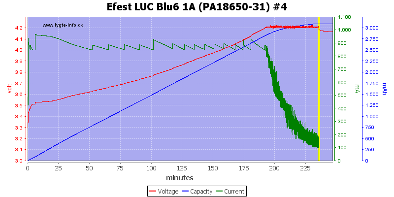 Efest%20LUC%20Blu6%201A%20(PA18650-31)%20%234