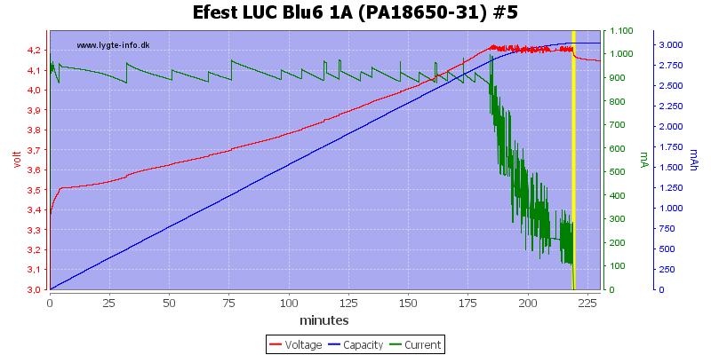 Efest%20LUC%20Blu6%201A%20(PA18650-31)%20%235