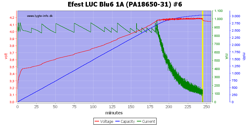 Efest%20LUC%20Blu6%201A%20(PA18650-31)%20%236