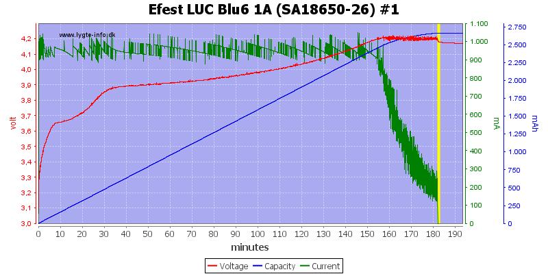 Efest%20LUC%20Blu6%201A%20(SA18650-26)%20%231