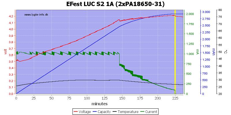 EFest%20LUC%20S2%201A%20(2xPA18650-31)