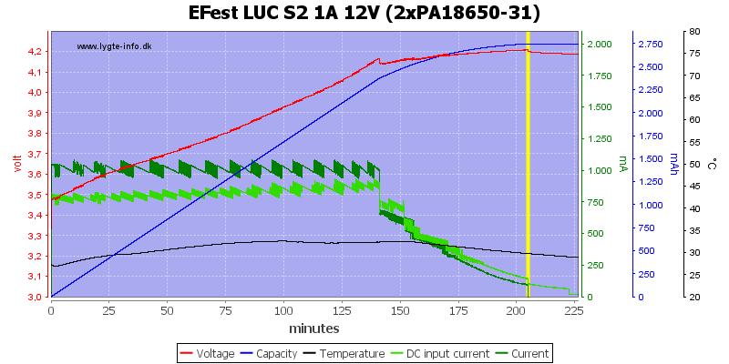 EFest%20LUC%20S2%201A%2012V%20(2xPA18650-31)
