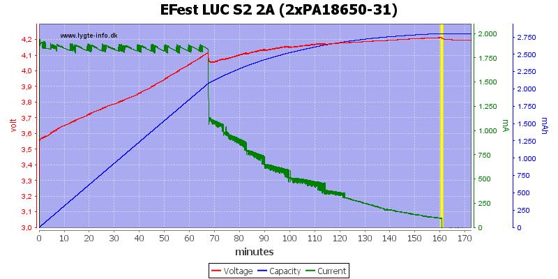 EFest%20LUC%20S2%202A%20(2xPA18650-31)