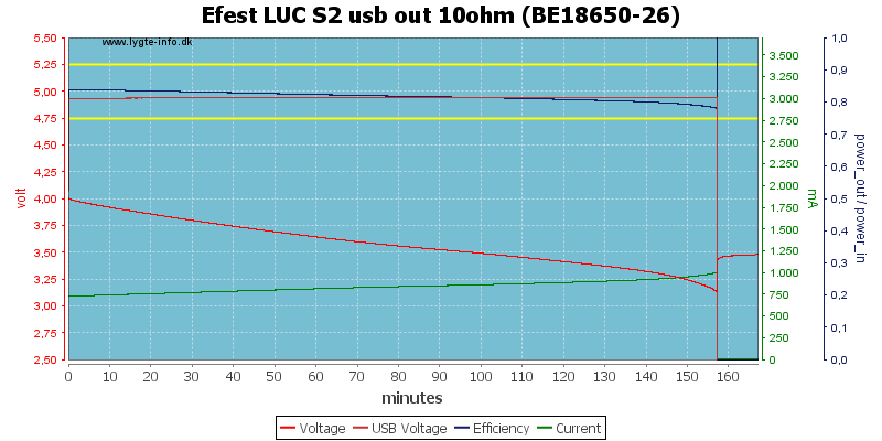 Efest%20LUC%20S2%20usb%20out%2010ohm%20(BE18650-26)