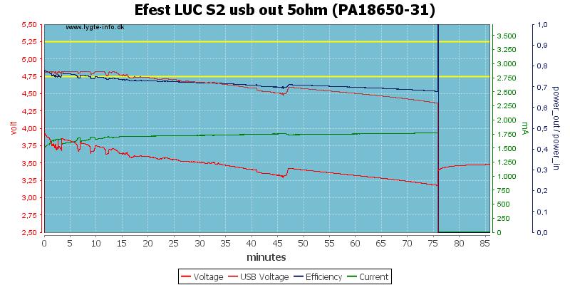 Efest%20LUC%20S2%20usb%20out%205ohm%20(PA18650-31)