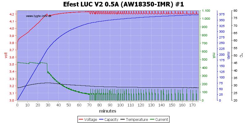 Efest%20LUC%20V2%200.5A%20%28AW18350-IMR%29%20%231