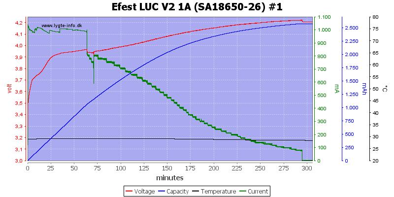 Efest%20LUC%20V2%201A%20%28SA18650-26%29%20%231