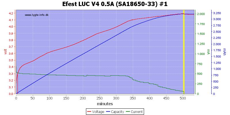 Efest%20LUC%20V4%200.5A%20%28SA18650-33%29%20%231