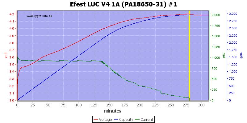 Efest%20LUC%20V4%201A%20%28PA18650-31%29%20%231