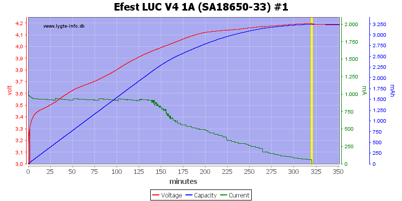 Efest%20LUC%20V4%201A%20%28SA18650-33%29%20%231
