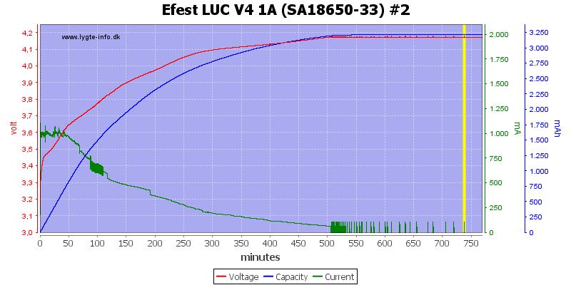 Efest%20LUC%20V4%201A%20%28SA18650-33%29%20%232