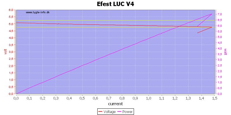 Efest%20LUC%20V4%20load%20sweep