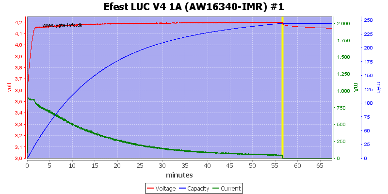 Efest%20LUC%20V4%201A%20(AW16340-IMR)%20%231
