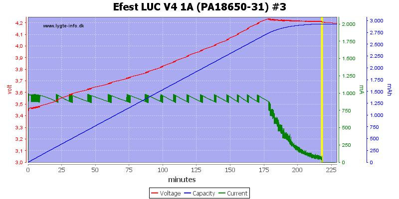 Efest%20LUC%20V4%201A%20(PA18650-31)%20%233