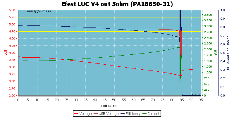 Efest%20LUC%20V4%20out%205ohm%20(PA18650-31)