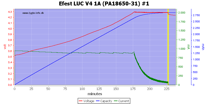 Efest%20LUC%20V4%201A%20(PA18650-31)%20%231
