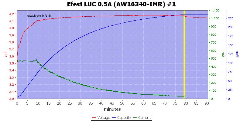 Efest%20LUC%200.5A%20(AW16340-IMR)%20%231