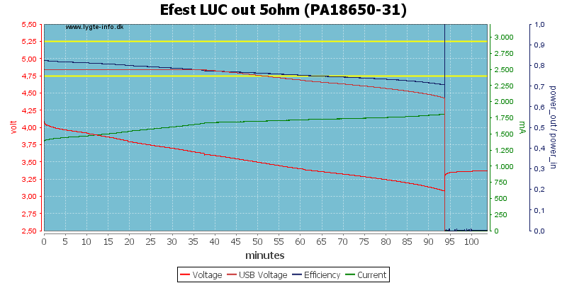 Efest%20LUC%20out%205ohm%20(PA18650-31)