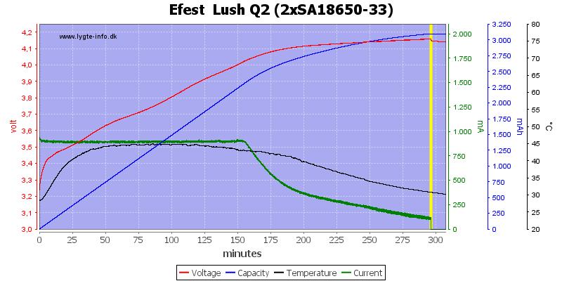 Efest%20%20Lush%20Q2%20%282xSA18650-33%29
