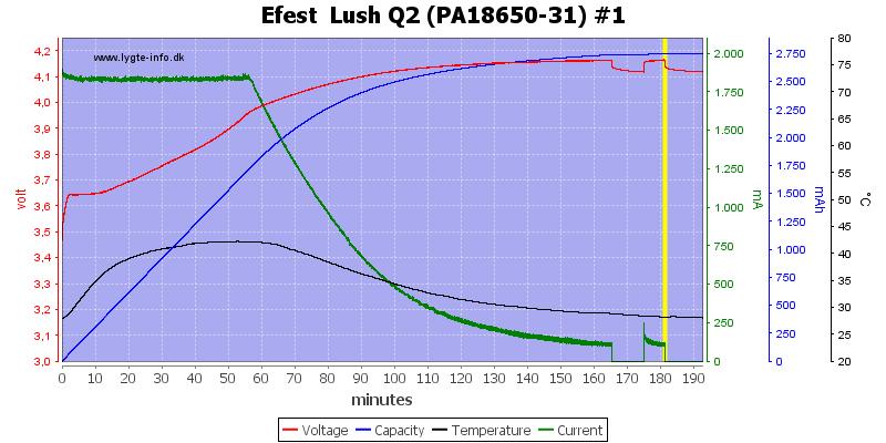 Efest%20%20Lush%20Q2%20%28PA18650-31%29%20%231