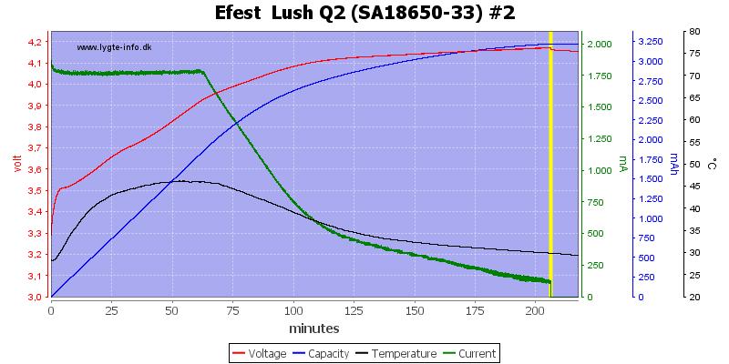 Efest%20%20Lush%20Q2%20%28SA18650-33%29%20%232