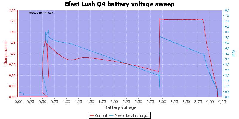Efest%20Lush%20Q4%20load%20voltage%20sweep