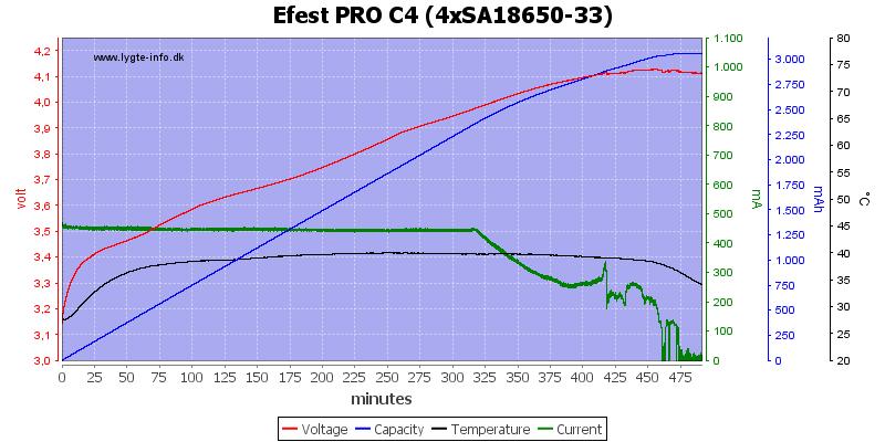 Efest%20PRO%20C4%20%284xSA18650-33%29
