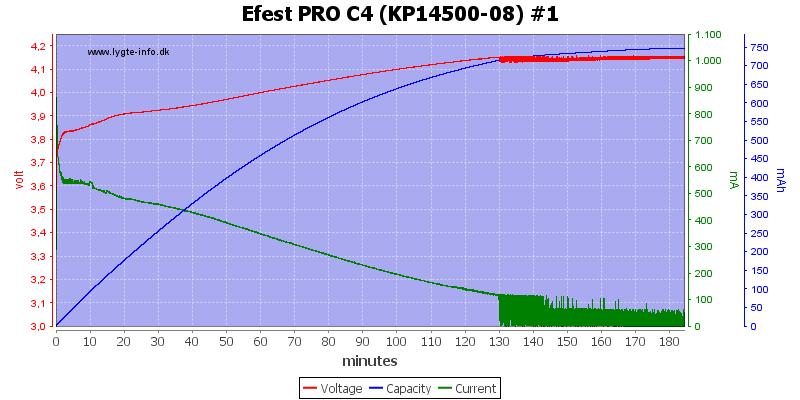 Efest%20PRO%20C4%20%28KP14500-08%29%20%231