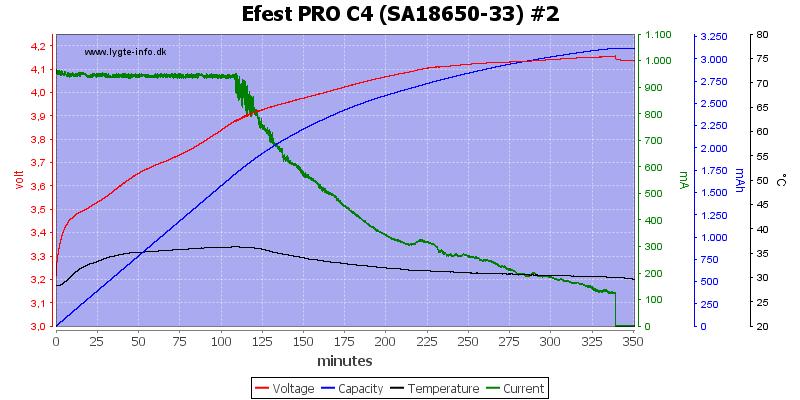 Efest%20PRO%20C4%20%28SA18650-33%29%20%232